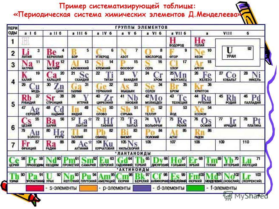 4 Пример систематизирующей таблицы: «Периодическая система химических элементов Д.Менделеева»