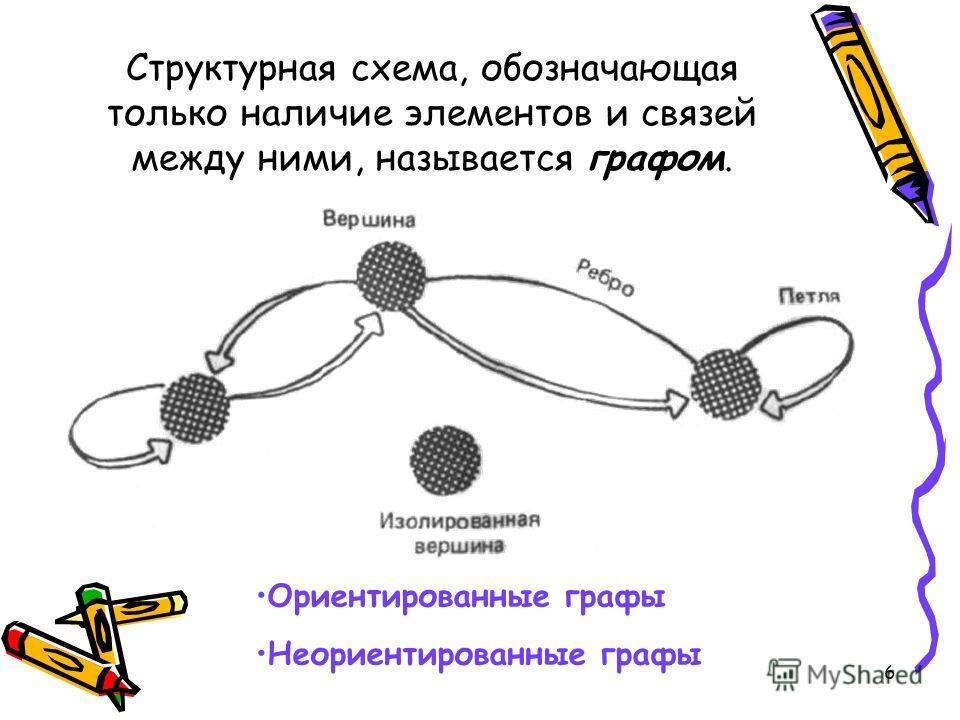 6 Структурная схема, обозначающая только наличие элементов и связей между ними, называется графом. Ориентированные графы Неориентированные графы