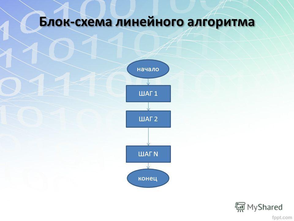 начало ШАГ 1 ШАГ 2 ШАГ N конец Блок-схема линейного алгоритма