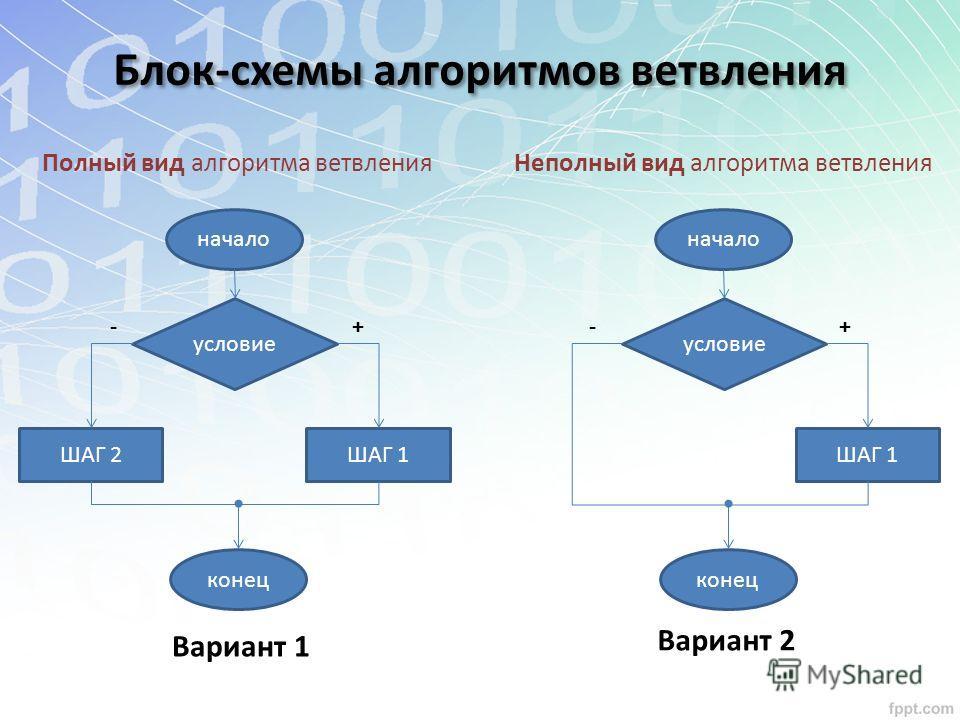 Блок-схемы алгоритмов ветвления начало ШАГ 1ШАГ 2 конец условие Вариант 1 +- Полный вид алгоритма ветвления начало ШАГ 1 конец условие Вариант 2 +- Неполный вид алгоритма ветвления