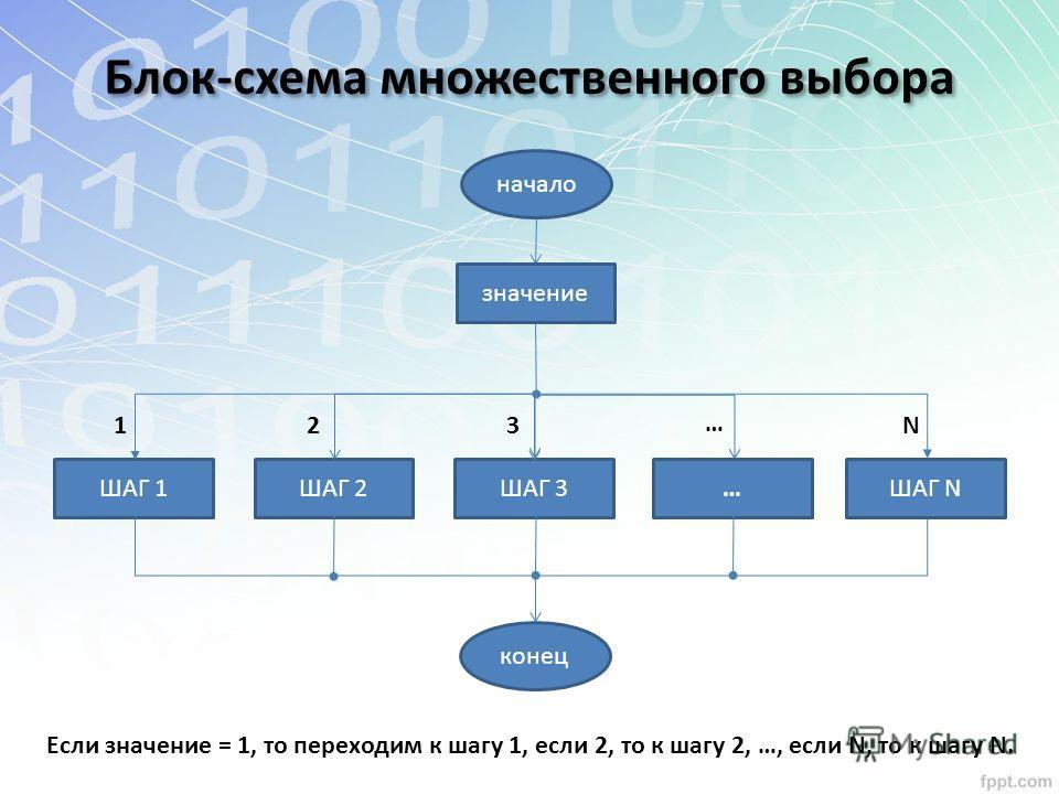 Блок-схема множественного выбора Если значение = 1, то переходим к шагу 1, если 2, то к шагу 2, …, если N, то к шагу N. начало ШАГ 1ШАГ 2 конец 1 ШАГ 3ШАГ N… 2 3 … N значение