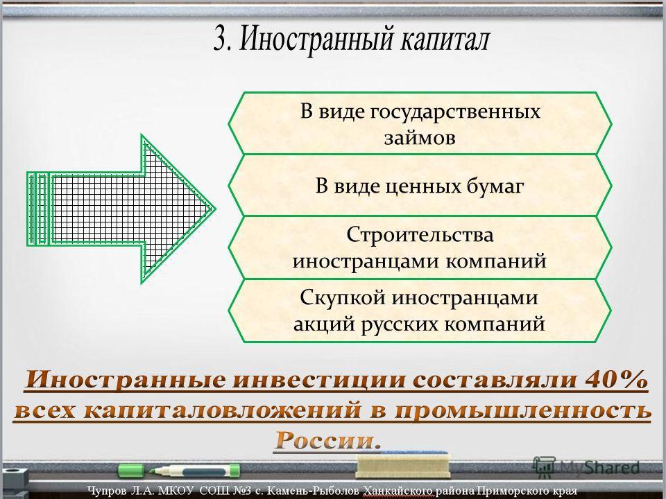 В виде государственных займов В виде ценных бумаг Строительства иностранцами компаний Скупкой иностранцами акций русских компаний
