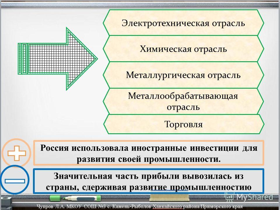 Электротехническая отрасль Химическая отрасль Металлургическая отрасль Металлообрабатывающая отрасль Торговля Россия использовала иностранные инвестиции для развития своей промышленности. Значительная часть прибыли вывозилась из страны, сдерживая раз