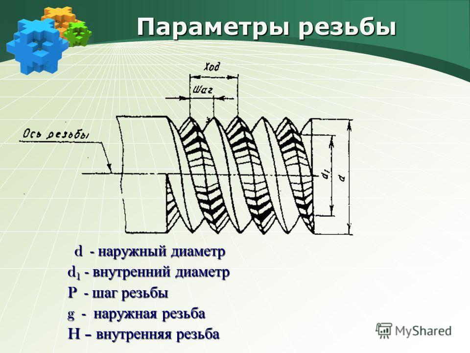Параметры резьбы d - наружный диаметр d - наружный диаметр d 1 - внутренний диаметр d 1 - внутренний диаметр P - шаг резьбы P - шаг резьбы g - наружная резьба g - наружная резьба H – внутренняя резьба H – внутренняя резьба
