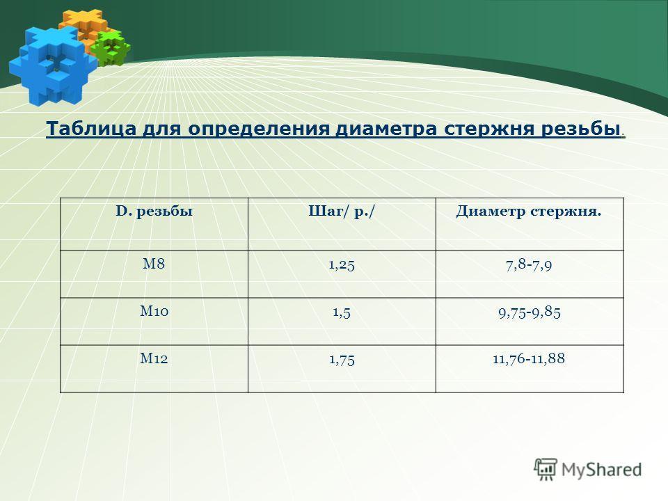 Таблица для определения диаметра стержня резьбы. D. резьбыШаг/ р./Диаметр стержня. М81,257,8-7,9 М101,59,75-9,85 М121,7511,76-11,88