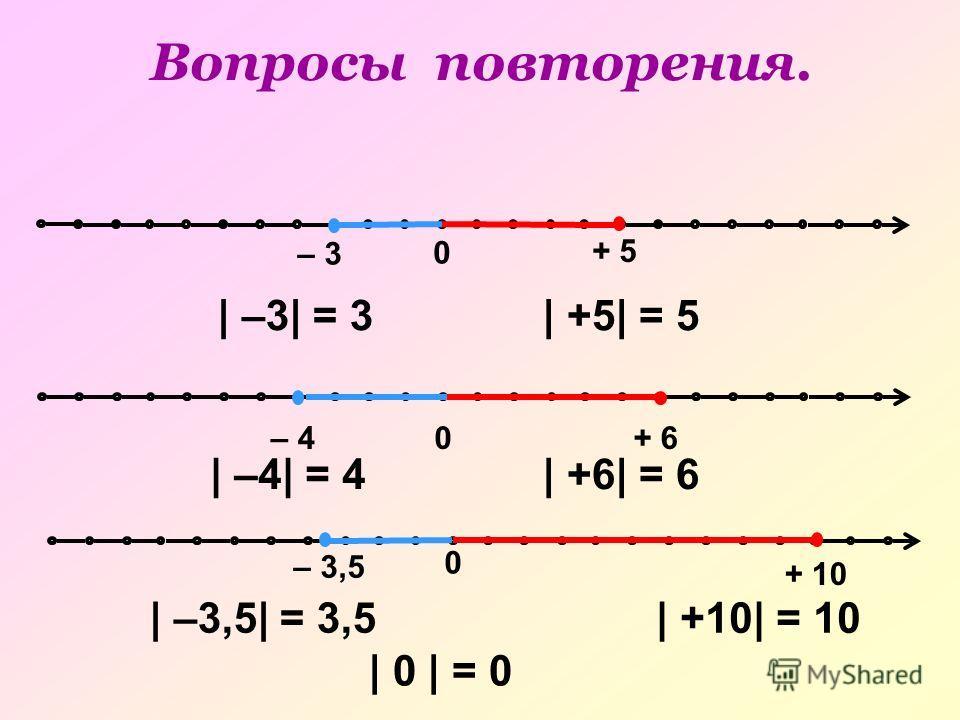 0 0 – 3 + 5 – 3,5 + 10 0– 4+ 6 | –3| = 3| +5| = 5 | –4| = 4| +6| = 6 | –3,5| = 3,5| +10| = 10 Вопросы повторения. | 0 | = 0