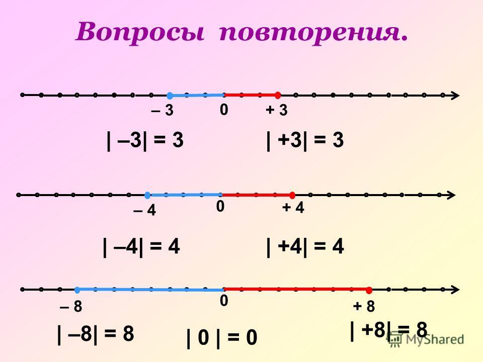 0 – 3+ 3 0 – 8+ 8 0 – 4 + 4 | –3| = 3| +3| = 3 | –4| = 4| +4| = 4 | –8| = 8 | +8| = 8 | 0 | = 0 Вопросы повторения.