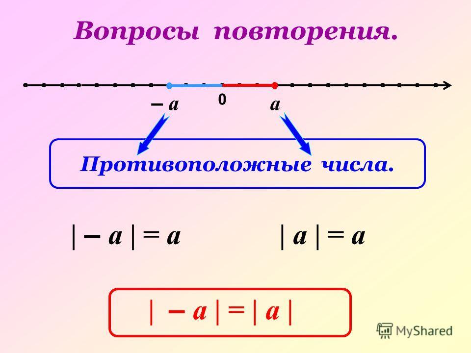 0 – аа | – а | = а| а | = а | – а | = | а | Вопросы повторения. Противоположные числа.
