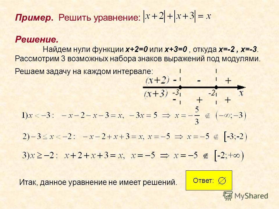 . Пример. Решить уравнение: Решение. Найдем нули функции x+2=0 или x+3=0, откуда x=-2, x=-3. Рассмотрим 3 возможных набора знаков выражений под модулями. Решаем задачу на каждом интервале: Итак, данное уравнение не имеет решений. Ответ: