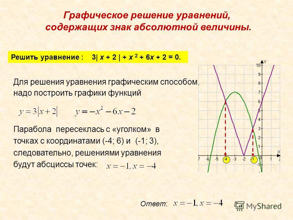Графическое решение уравнений, содержащих знак абсолютной величины. Решить уравнение : 3| x + 2 | + x 2 + 6x + 2 = 0. Для решения уравнения графическим способом, надо построить графики функций Парабола пересеклась с «уголком» в точках с координатами