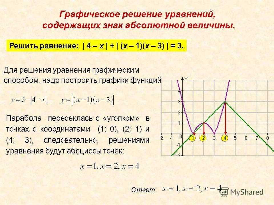 Графическое решение уравнений, содержащих знак абсолютной величины. Решить равнение: | 4 – x | + | (x – 1)(x – 3) | = 3. Для решения уравнения графическим способом, надо построить графики функций Парабола пересеклась с «уголком» в точках с координата