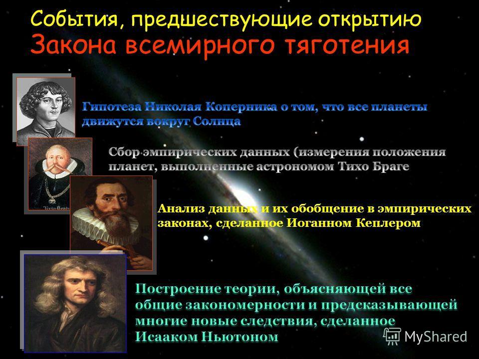 События, предшествующие открытию Закона всемирного тяготения Иоганном Кеплером Анализ данных и их обобщение в эмпирических законах, сделанное Иоганном Кеплером
