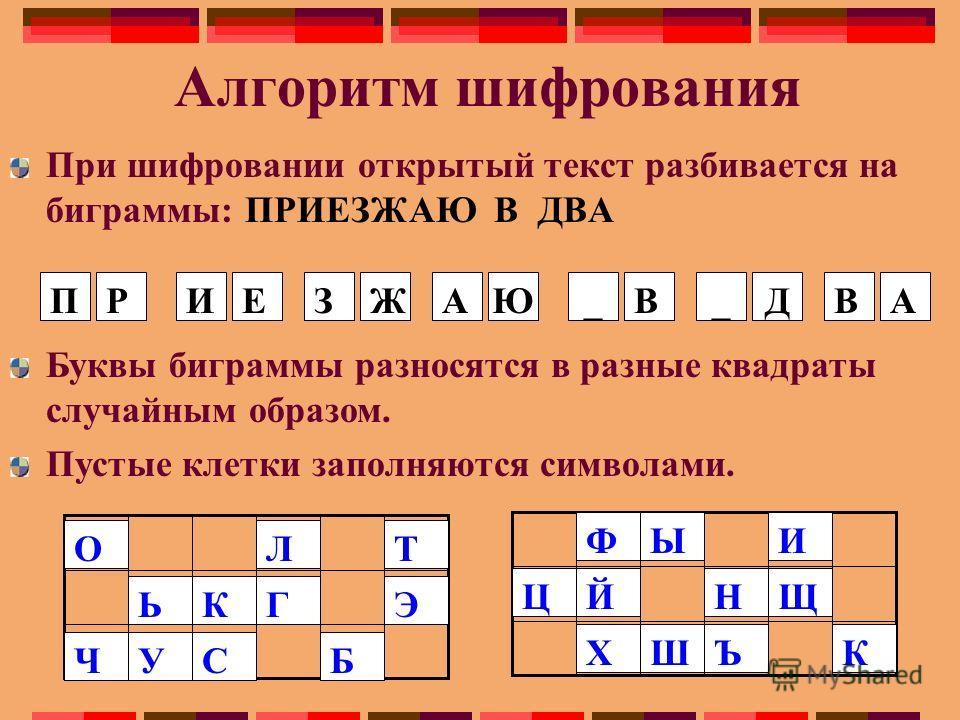 При шифровании открытый текст разбивается на биграммы: ПРИЕЗЖАЮ В ДВА Алгоритм шифрования Буквы биграммы разносятся в разные квадраты случайным образом. Пустые клетки заполняются символами. ПРЕИЗЖА_В_ЮАВД О Ч ЬГ УБС Л ЭК Т Н Ш ФЫ ЙЦ КХ Щ И Ъ