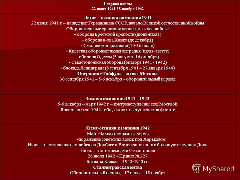 1 период войны 22 июня 1941-18 ноября 1942 Летне – осенняя кампания 1941 22 июня 1941 г. – нападение Германии на СССР, начало Великой отечественной войны Оборонительные сражения первых месяцев войны: - оборона Брестской крепости (июнь-июль) - оборона
