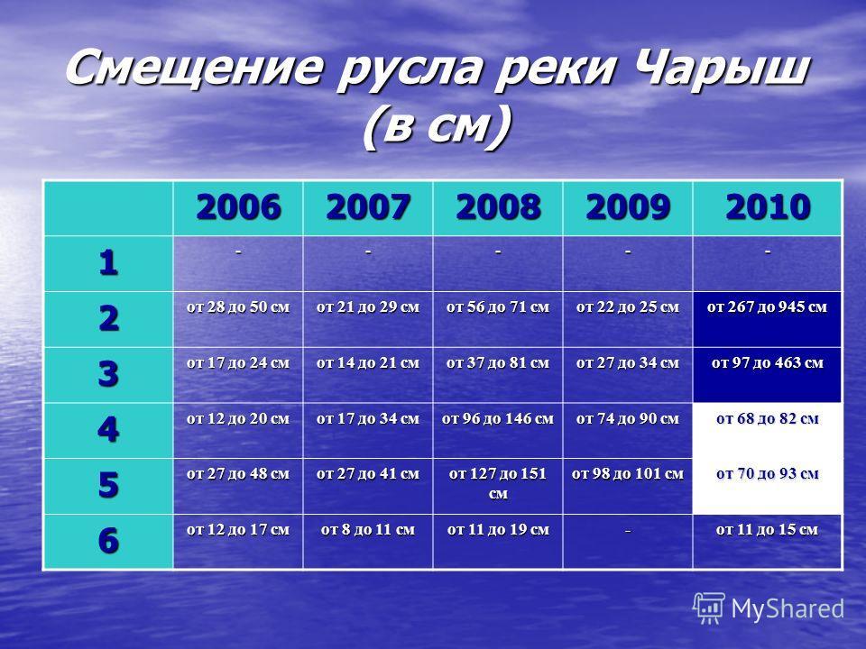 Смещение русла реки Чарыш (в см) 20062007200820092010 1----- 2 от 28 до 50 см от 21 до 29 см от 56 до 71 см от 22 до 25 см от 267 до 945 см 3 от 17 до 24 см от 14 до 21 см от 37 до 81 см от 27 до 34 см от 97 до 463 см 4 от 12 до 20 см от 17 до 34 см