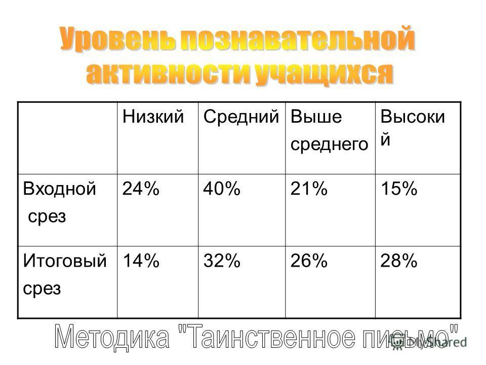 НизкийСреднийВыше среднего Высоки й Входной срез 24%40%21%15% Итоговый срез 14%32%26%28%