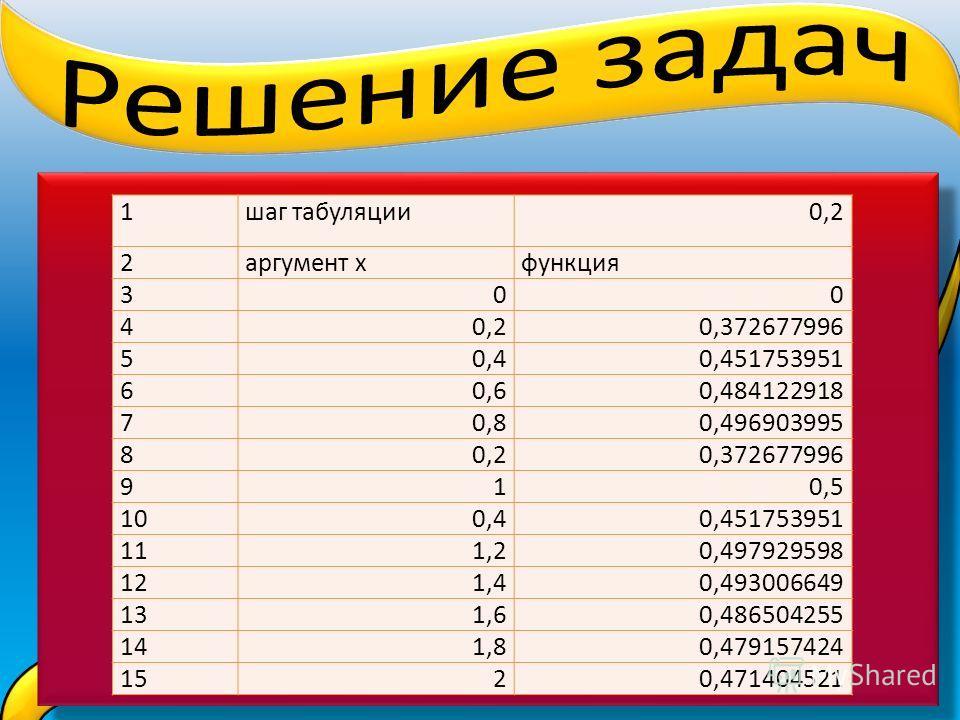 1шаг табуляции0,2 2аргумент хфункция 300 40,20,372677996 50,40,451753951 60,60,484122918 70,80,496903995 80,20,372677996 910,5 100,40,451753951 111,20,497929598 121,40,493006649 131,60,486504255 141,80,479157424 1520,471404521