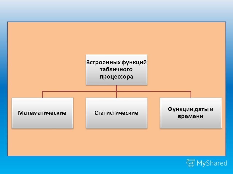 Встроенных функций табличного процессора МатематическиеСтатистические Функции даты и времени