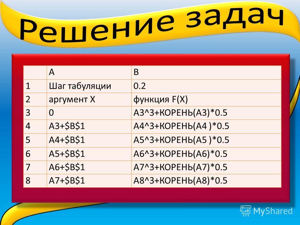 АB 1Шаг табуляции0.2 2аргумент Хфункция F(X) 30А3^3+КОРЕНЬ(А3)*0.5 4А3+$В$1А4^3+КОРЕНЬ(А4 )*0.5 5А4+$В$1А5^3+КОРЕНЬ(А5 )*0.5 6А5+$В$1А6^3+КОРЕНЬ(А6)*0.5 7А6+$В$1А7^3+КОРЕНЬ(А7)*0.5 8А7+$В$1А8^3+КОРЕНЬ(А8)*0.5