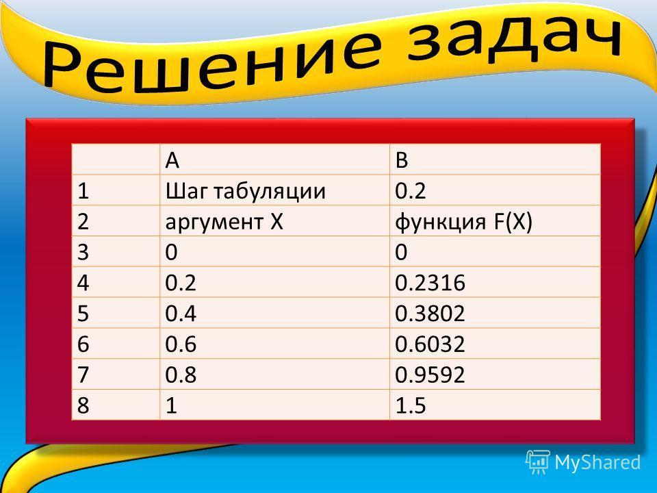 АВ 1Шаг табуляции0.2 2аргумент Хфункция F(X) 300 40.20.2316 50.40.3802 60.60.6032 70.80.9592 811.5