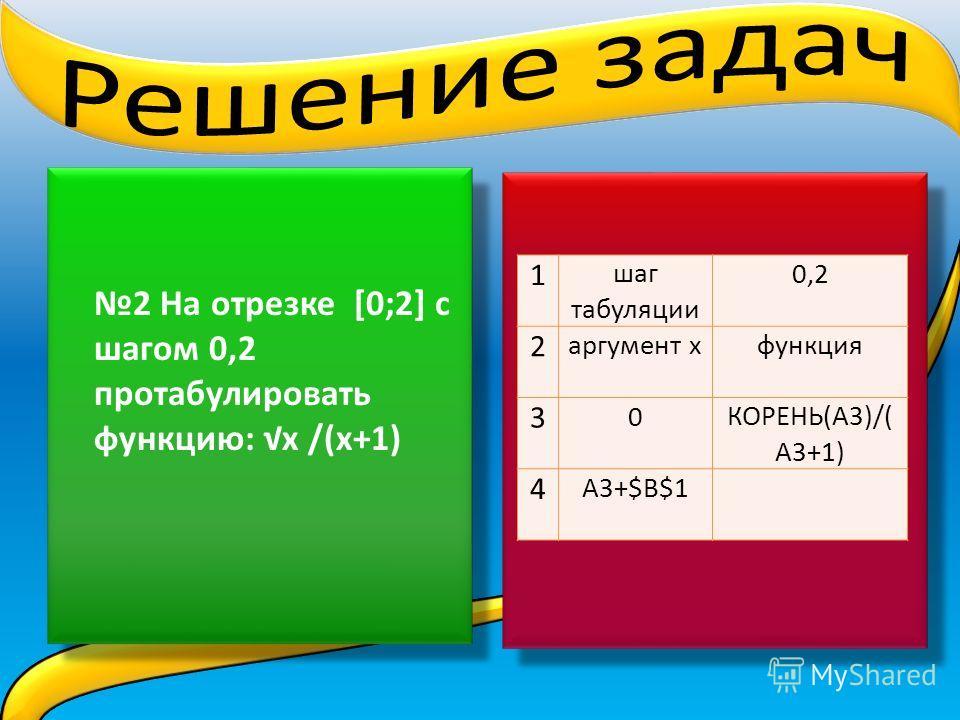 2 На отрезке [0;2] с шагом 0,2 протабулировать функцию: х /(х+1) 1 шаг табуляции 0,2 2 аргумент хфункция 3 0КОРЕНЬ(A3)/( A3+1) 4 A3+$B$1