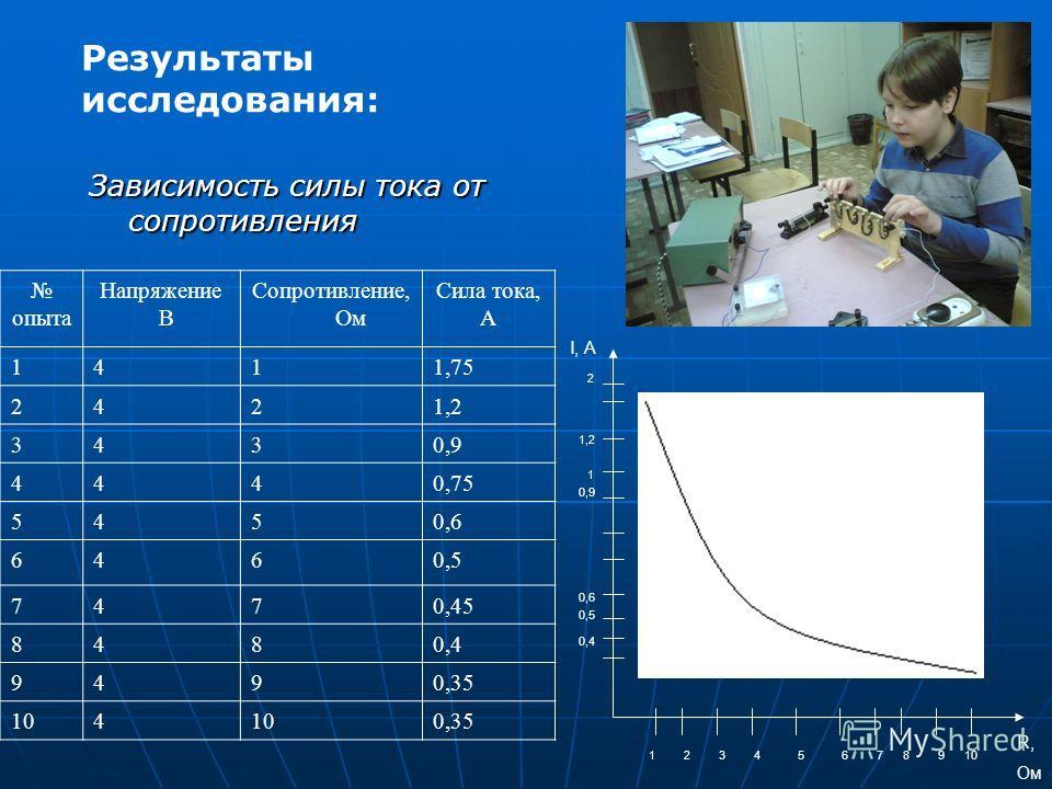 Зависимость силы тока от сопротивления опыта Напряжение В Сопротивление, Ом Сила тока, А 1411,75 2421,2 3430,9 4440,75 5450,6 6460,5 7470,45 8480,4 9490,35 104 0,35 0,4 2 1,2 1 0,9 0,6 0,5 I, A R, Ом 12345678910 Результаты исследования: