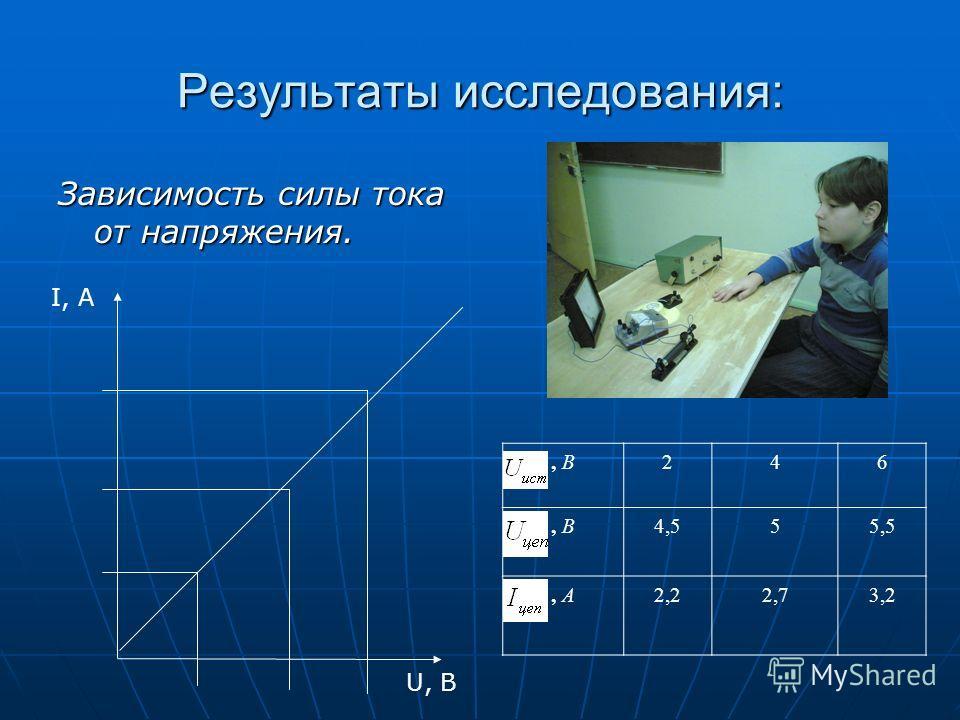 Результаты исследования: Зависимость силы тока от напряжения. I, A U, B, В246 4,555,5, А2,22,73,2
