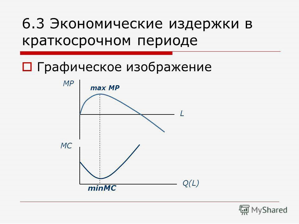 6.3 Экономические издержки в краткосрочном периоде Графическое изображение MP MC L Q(L) max MP minMC