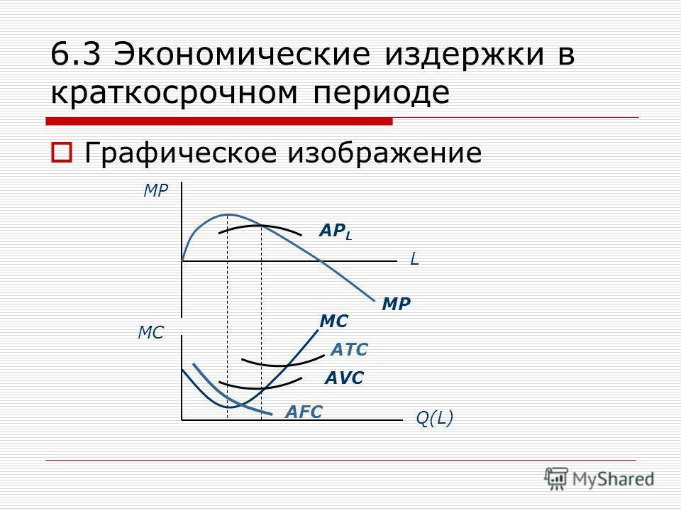 6.3 Экономические издержки в краткосрочном периоде Графическое изображение MP MC L Q(L) AP L AVC ATC MC MP AFC