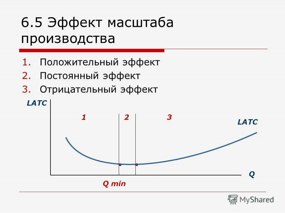 6.5 Эффект масштаба производства 1.Положительный эффект 2.Постоянный эффект 3.Отрицательный эффект LATC Q 123 Q min
