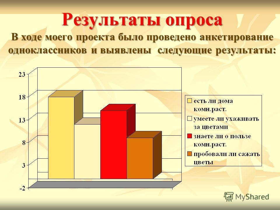 Результаты опроса В ходе моего проекта было проведено анкетирование одноклассников и выявлены следующие результаты :