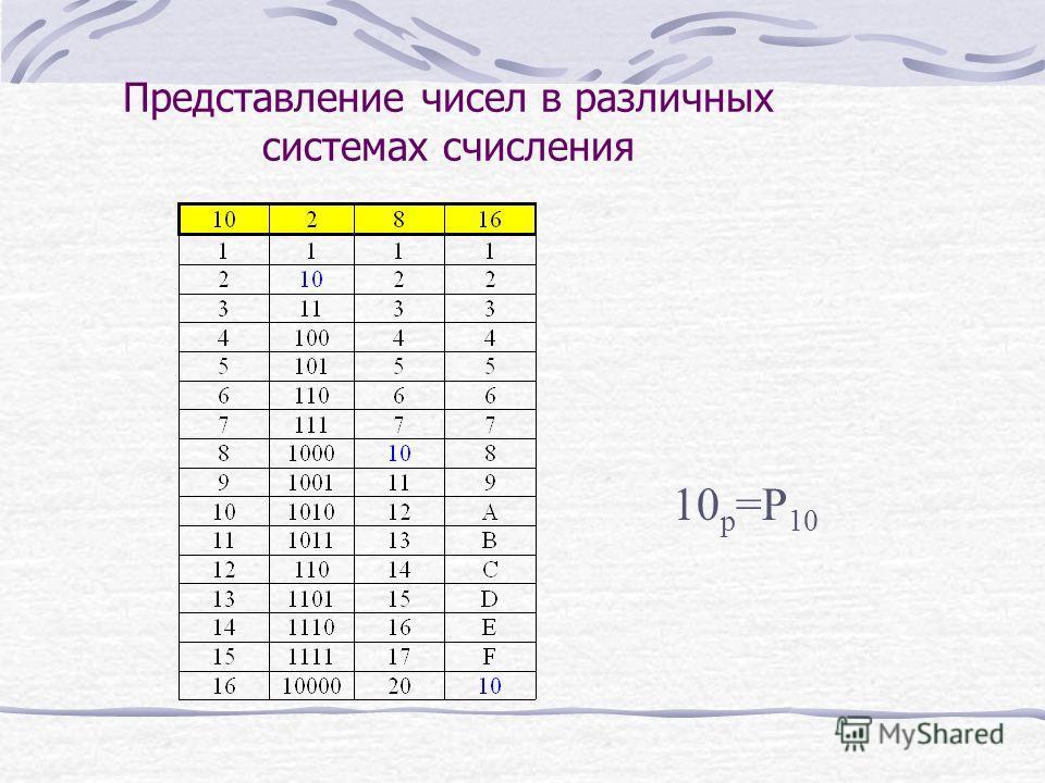 Представление чисел в различных системах счисления 10 p =P 10