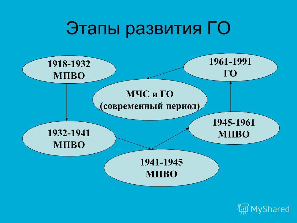 Этапы развития ГО 1918-1932 МПВО 1932-1941 МПВО 1941-1945 МПВО 1945-1961 МПВО 1961-1991 ГО МЧС и ГО (современный период)