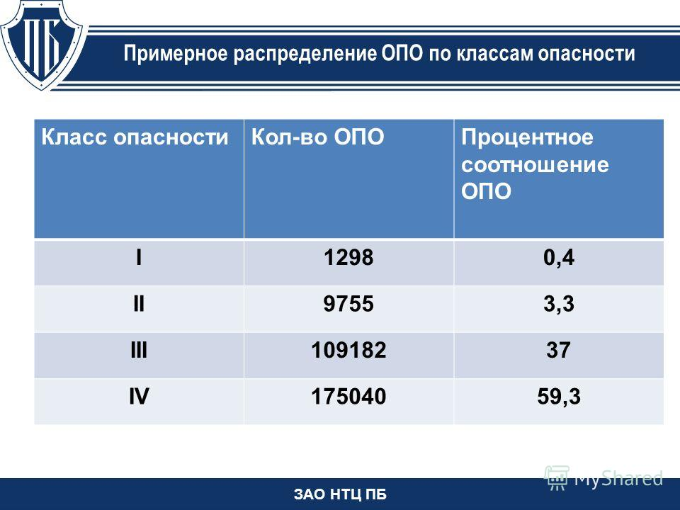 ЗАО НТЦ ПБ Примерное распределение ОПО по классам опасности Класс опасностиКол-во ОПОПроцентное соотношение ОПО I12980,4 II97553,3 III10918237 IV17504059,3