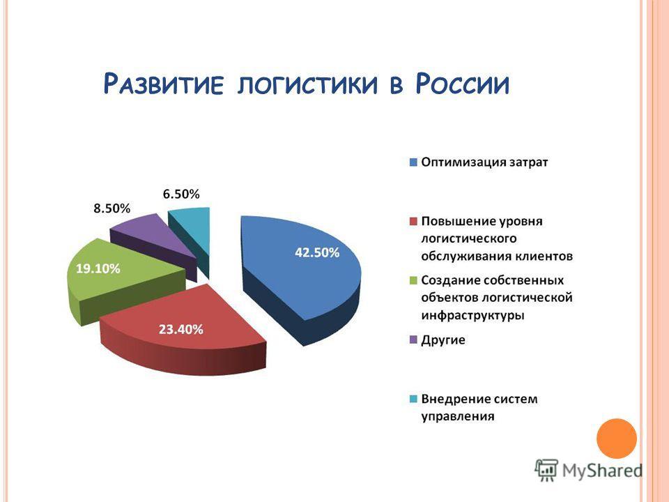 Р АЗВИТИЕ ЛОГИСТИКИ В Р ОССИИ