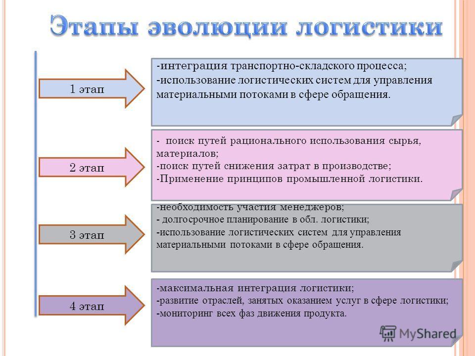 1 этап 2 этап 3 этап 4 этап -интеграция транспортно-складского процесса; -использование логистических систем для управления материальными потоками в сфере обращения. - поиск путей рационального использования сырья, материалов; -поиск путей снижения з