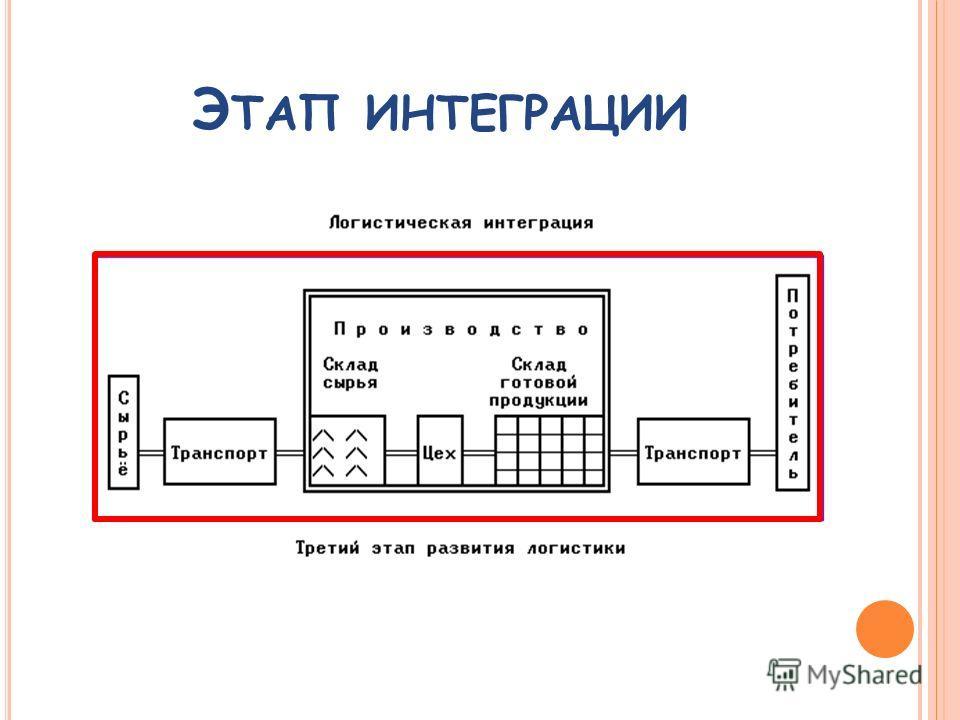 Э ТАП ИНТЕГРАЦИИ