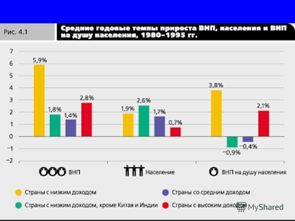 Сравнение прироста ВВП и ВВП на душу населения