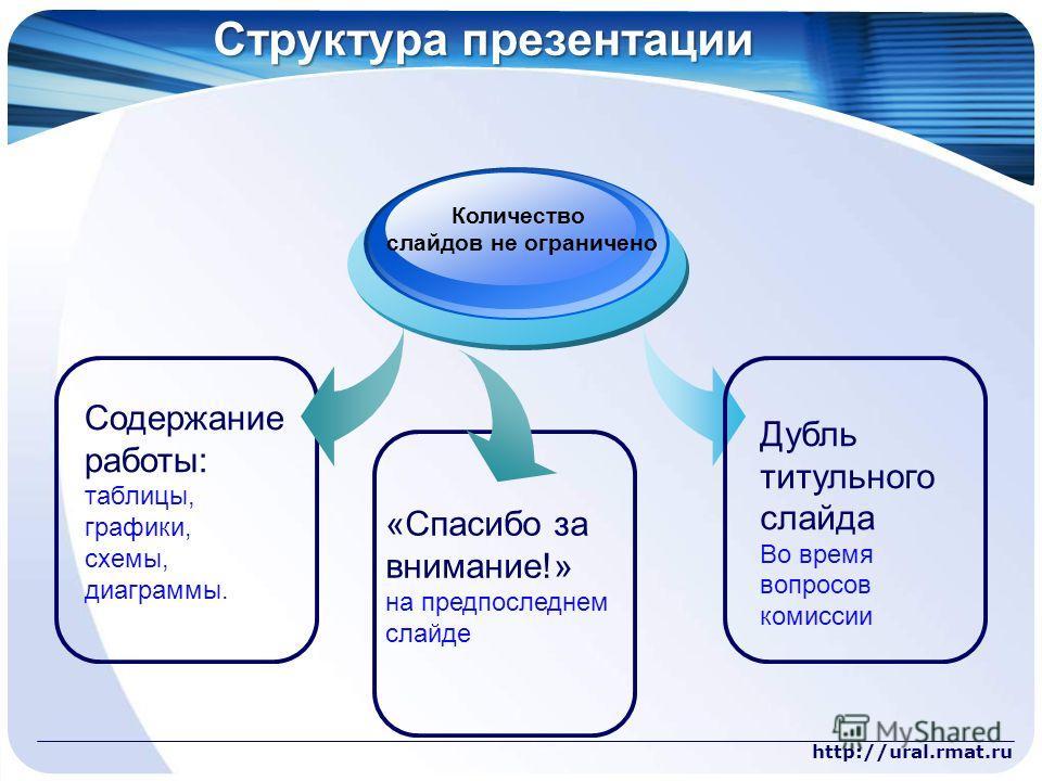 http://ural.rmat.ru Структура презентации Содержание работы: таблицы, графики, схемы, диаграммы. Количество слайдов не ограничено «Спасибо за внимание!» на предпоследнем слайде Дубль титульного слайда Во время вопросов комиссии