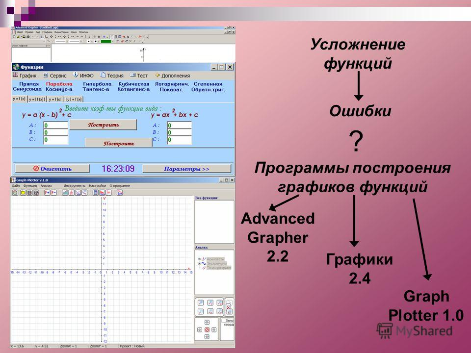 Усложнение функций Ошибки ? Программы построения графиков функций Advanced Grapher 2.2 Graph Plotter 1.0 Графики 2.4