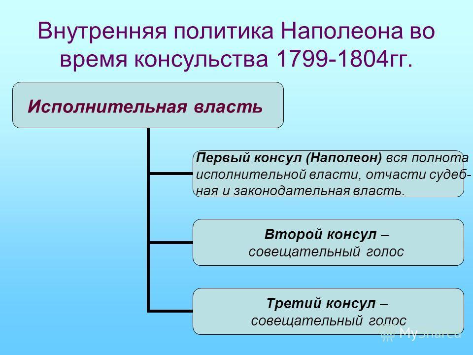 Внутренняя политика Наполеона во время консульства 1799-1804гг. Исполнительная власть Первый консул (Наполеон) вся полнота исполнительной власти, отчасти судеб- ная и законодательная власть. Второй консул – совещательный голос Третий консул – совещат