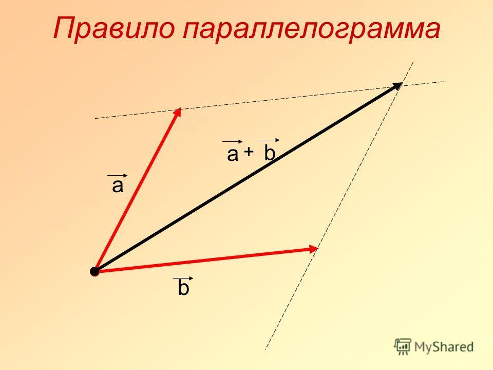 Правило параллелограмма а b b а +