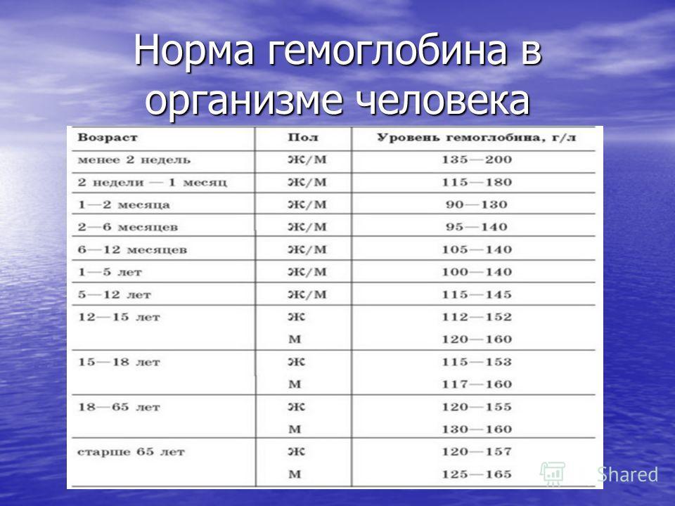 Гемоглобин 90 у беременной 76