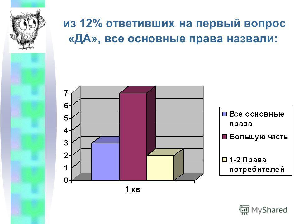 из 12% ответивших на первый вопрос «ДА», все основные права назвали: