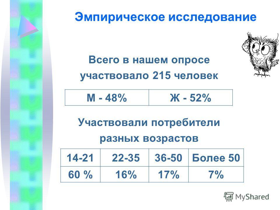 Эмпирическое исследование Всего в нашем опросе участвовало 215 человек Участвовали потребители разных возрастов М - 48%Ж - 52% 14-21 22-3536-50Более 50 60 % 16%17%7%