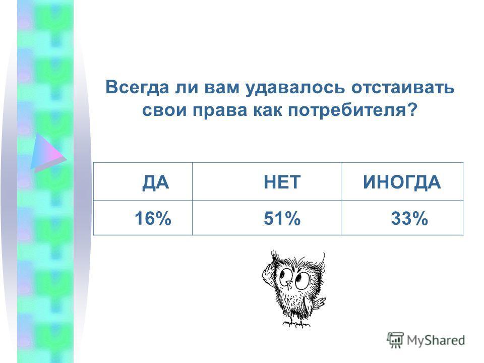 Всегда ли вам удавалось отстаивать свои права как потребителя? ДА НЕТИНОГДА 16% 51% 33%
