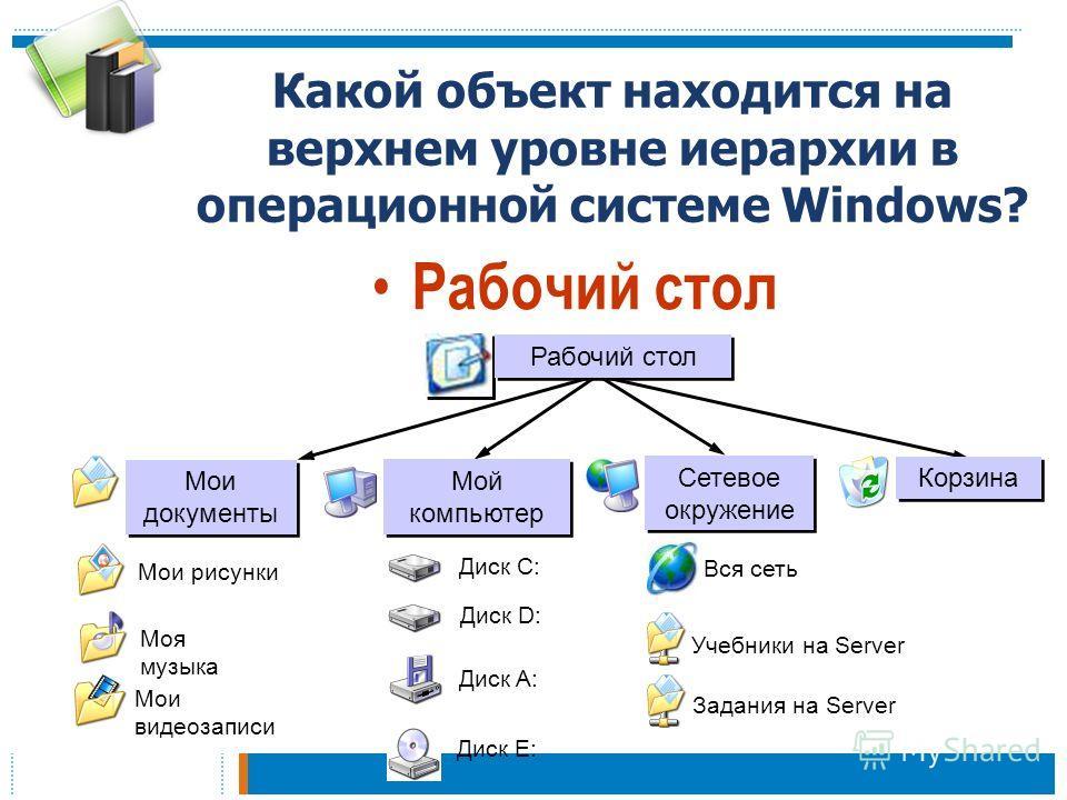 Какой объект находится на верхнем уровне иерархии в операционной системе Windows? Рабочий стол Вся сеть Учебники на Server Задания на Server Диск E: Диск A: Диск D: Диск С: Мои видеозаписи Моя музыка Мои рисунки Корзина Сетевое окружение Мой компьюте