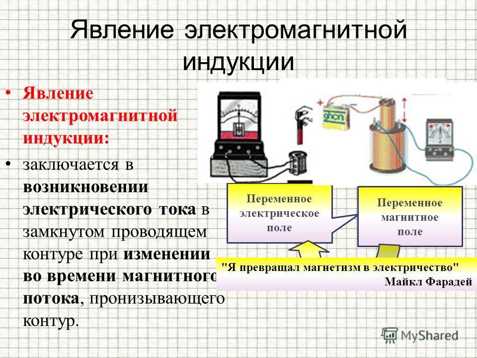 Явление электромагнитной индукции Явление электромагнитной индукции: заключается в возникновении электрического тока в замкнутом проводящем контуре при изменении во времени магнитного потока, пронизывающего контур. Переменное электрическое поле Перем