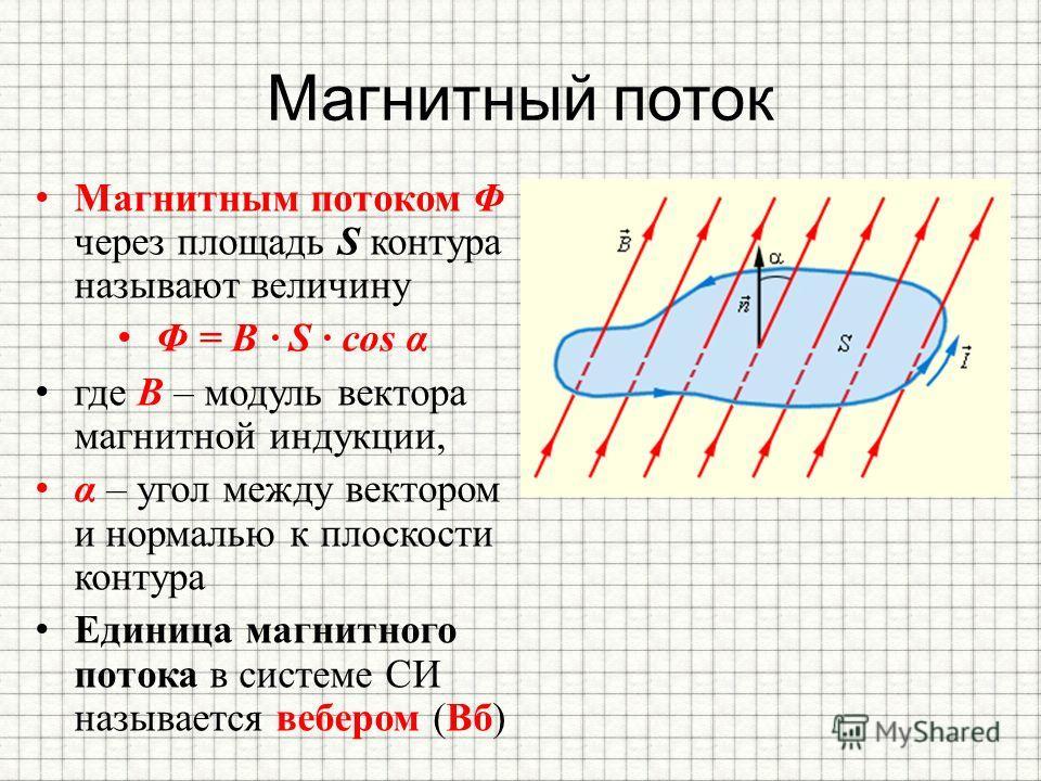 Магнитный поток Магнитным потоком Φ через площадь S контура называют величину Φ = B · S · cos α где B – модуль вектора магнитной индукции, α – угол между вектором и нормалью к плоскости контура Единица магнитного потока в системе СИ называется веберо