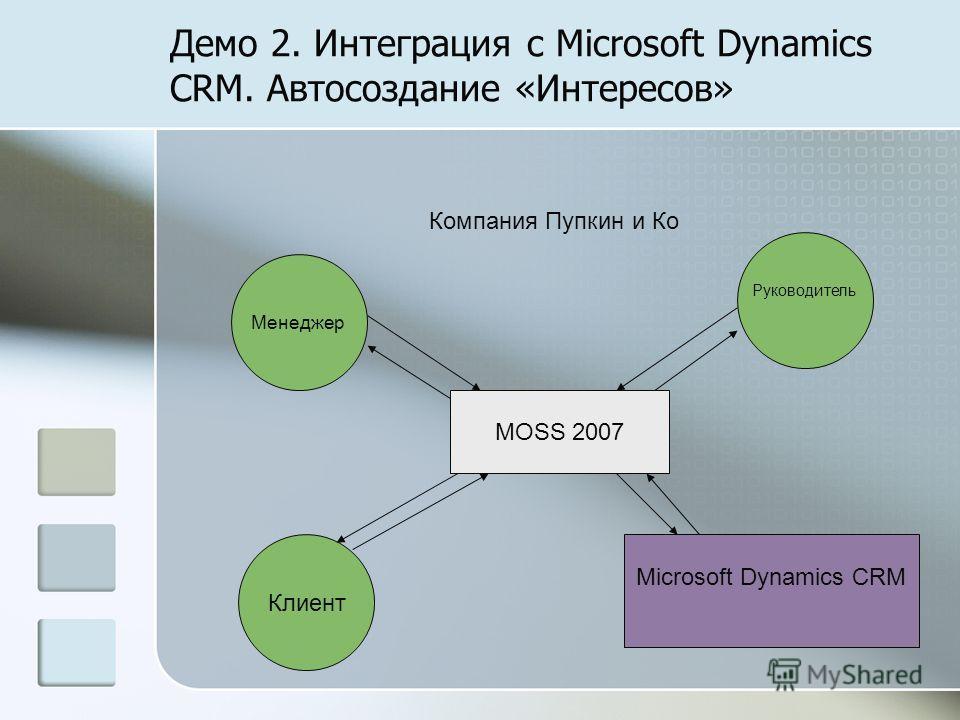 Демо 2. Интеграция с Microsoft Dynamics CRM. Автосоздание «Интересов» Клиент Менеджер Компания Пупкин и Ко Руководитель MOSS 2007 Microsoft Dynamics CRM